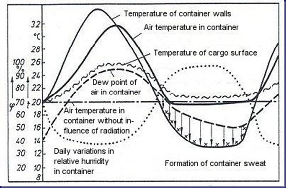dailytemperaturevariations thumb Formation of condensation in container due to temperature changes by sunlight